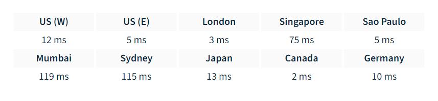 Prabhu Host Server Speed